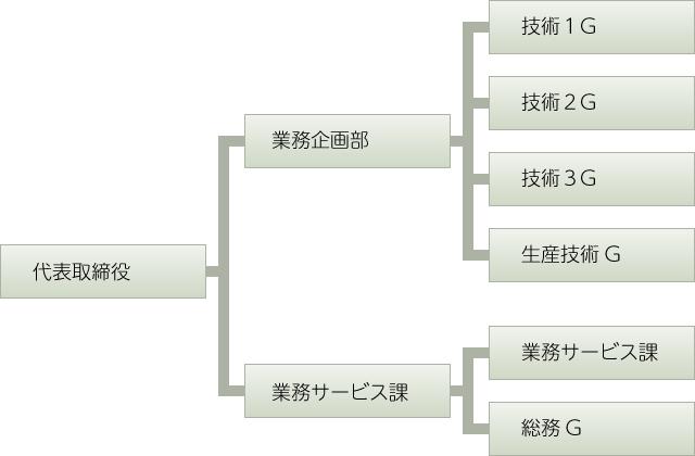 アジアクリエイト株式会社組織図